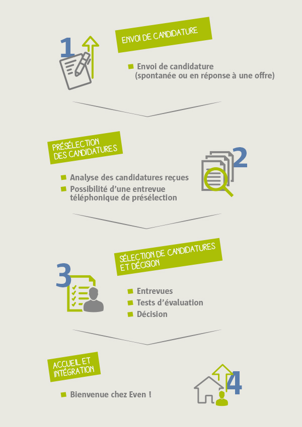 processus de recrutement Even